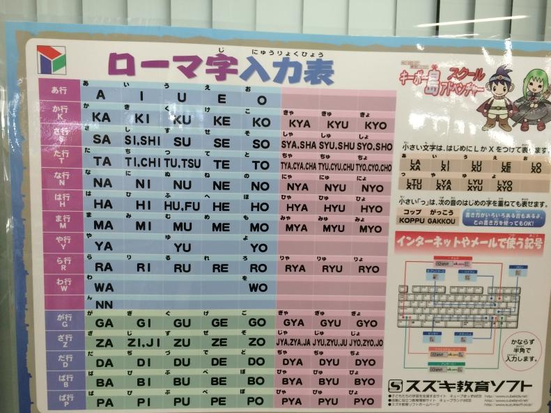 Esta tabla muestra una comparación entre hiragana y romanji: Aquí podemos ver cómo se escribe cada letra o sílaba.